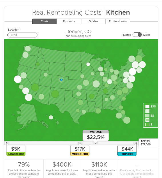 houzz Real Remodeling Costs: Kitchen